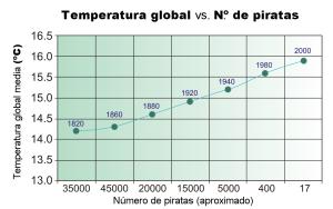 Rankisme aplicat: correlació entre l' augment de temperatures del planeta i la davallada de la quantitat de pirates.